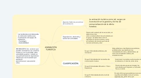 Mind Map: ANIMACIÓN TURISTICA