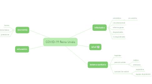 Mind Map: COVID-19 Reino Unido