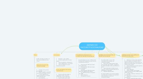 Mind Map: AMPARO DE INCONSTITUCIONALIDAD