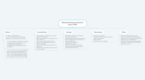 Mind Map: Mantenimiento productivo total (TPM)