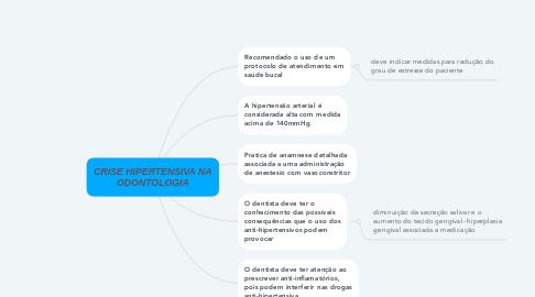 Mind Map: CRISE HIPERTENSIVA NA ODONTOLOGIA
