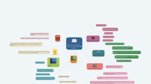 Mind Map: GESTIÓN DE CAMBIO SOCIAL / CONCIENCIA SOCIAL