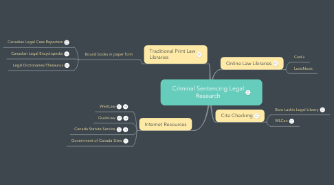 Mind Map: Criminal Sentencing Legal Research