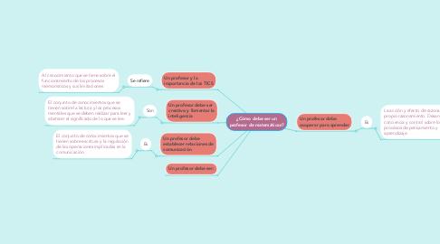 Mind Map: ¿Cómo debe ser un profesor de matemáticas?