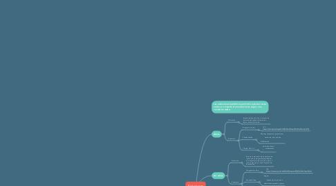 Mind Map: Estructuras repetitivas
