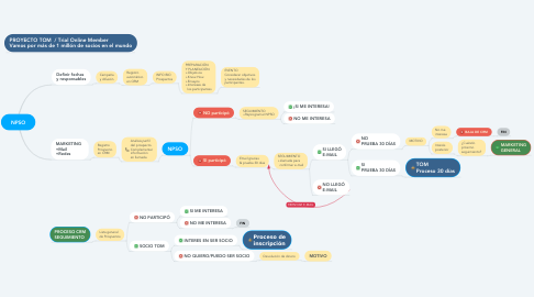 Mind Map: NPSO