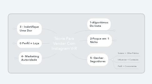 Mind Map: Téoria Para Vender Com Instagram V-R