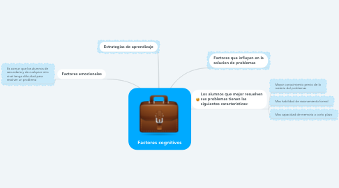 Mind Map: Factores cognitivos