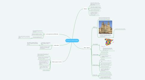 Mind Map: El Camino de Santiago