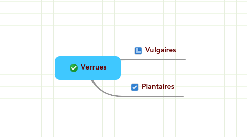 Mind Map: Verrues