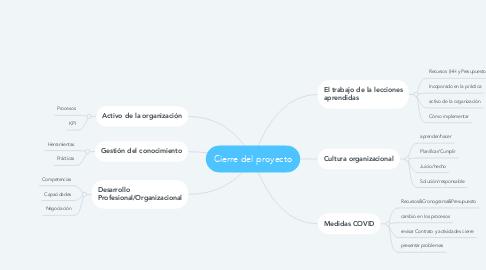 Mind Map: Cierre del proyecto