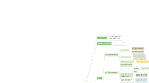 Mind Map: Accidental Genius Summary