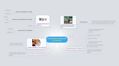 Mind Map: CONTABILIDAD BANCARIA LOS BANCOS