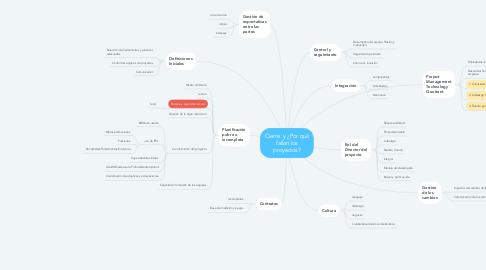 Mind Map: Cierre  y ¿Por qué fallan los proyectos?