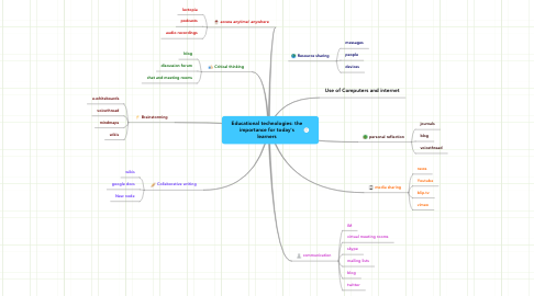 Mind Map: Educational technologies: the importance for today's learners