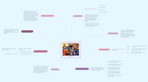 Mind Map: SALESIANIDAD