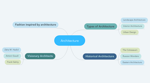 Mind Map: Architecture