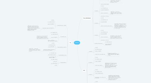 Mind Map: Яровое