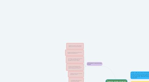 Mind Map: Розвиток жанру антиутопії