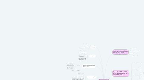 Mind Map: Mentoria- AULA 1