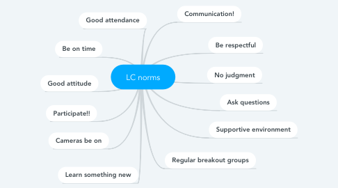 Mind Map: LC norms