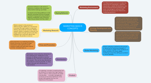 Mind Map: MARKETING BASCIS CONCEPTS