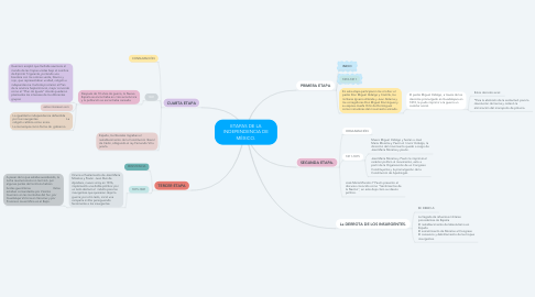 Mind Map: ETAPAS DE LA INDEPENDENCIA DE MÉXICO.