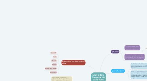 Mind Map: El Uso de la Computación en la Nube