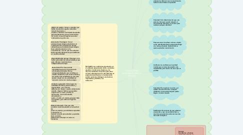 Mind Map: CONDICIONES NECESARIAS PARA EL ESTUDIO