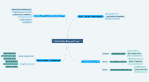Mind Map: Writing Routine & Positive Messages