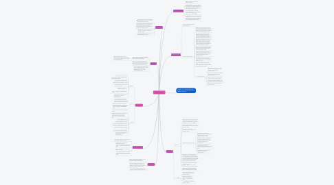 Mind Map: Breast Cancer