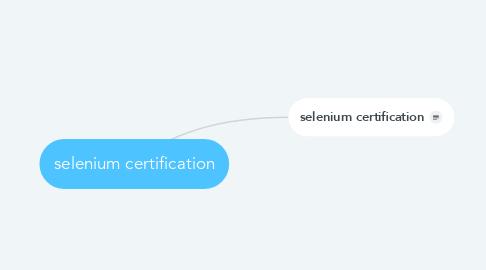 Mind Map: selenium certification