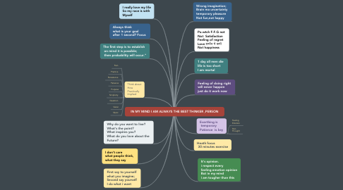 Mind Map: IN MY MIND I AM ALWAYS THE BEST THINKER ,PERSON