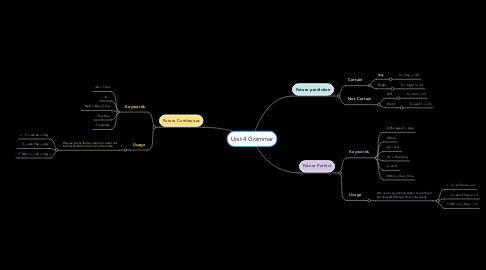 Mind Map: Unit 4 Grammar