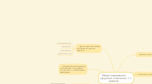 Mind Map: Общие (первазивные) нарушения психического развития