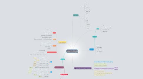 Mind Map: ΕΠΙΦΑΝΕΙΟΔΡΑΣΤΙΚΕΣ ΟΥΣΙΕΣ