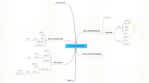 Mind Map: 21st Century Web Design