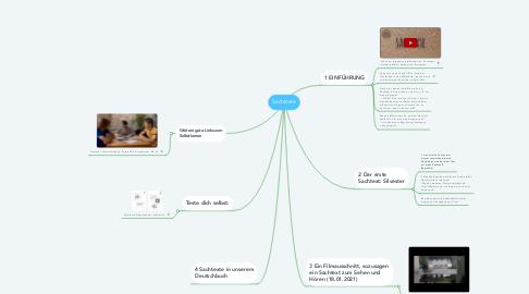 Mind Map: Sachtexte