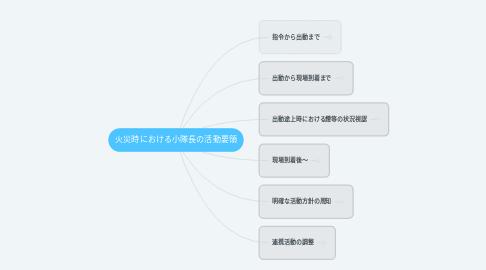 Mind Map: 火災時における小隊長の活動要領