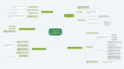 Mind Map: AS CIDADES CLÁSSICAS RENASCENTISTAS