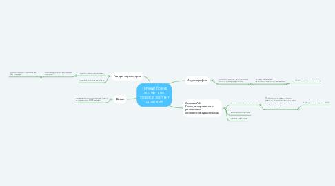 Mind Map: Личный бренд эксперта по  сторис и контент стратегия