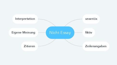 Mind Map: Nicht Essay