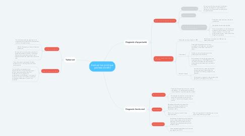 Mind Map: Evaluer ma pratique professionnelle