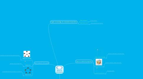 Mind Map: Redes de comunicación