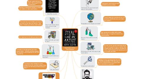 Mind Map: Steal Like an Artist: Key Principles