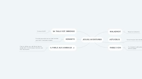 Mind Map: JESUISL'AVENTURIER