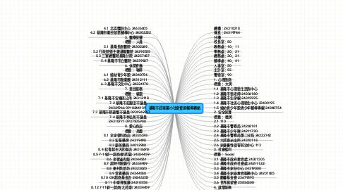 Mind Map: 基隆市武崙國小社會資源輔導網絡