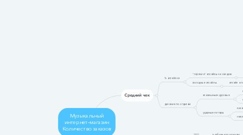 Mind Map: Музыкальный интернет-магазин Количество заказов