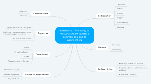 Mind Map: Leadership - The ability to motivate a team towards a common goal and to inspire others.