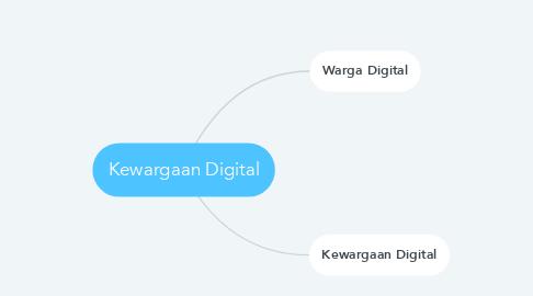 Mind Map: Kewargaan Digital